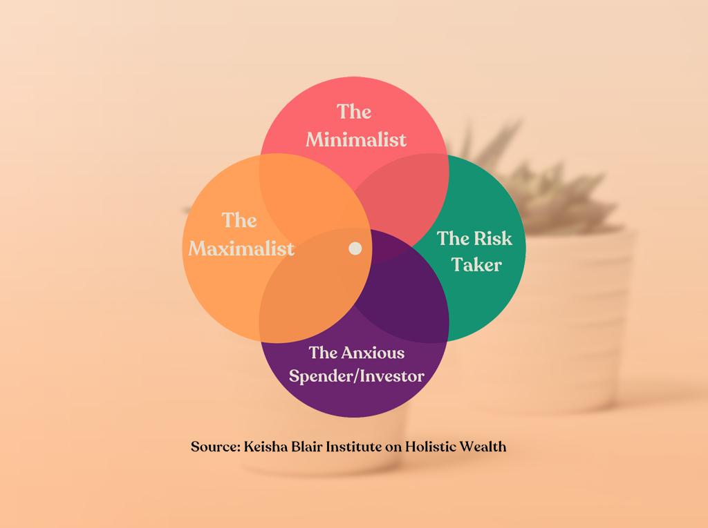 The Personal Financial Identity Framework